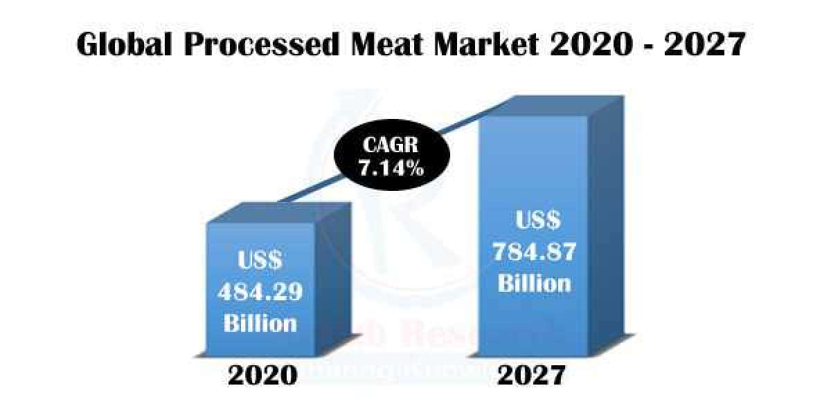 Processed Meat Market By Meat Type, Companies, Forecast by 2027
