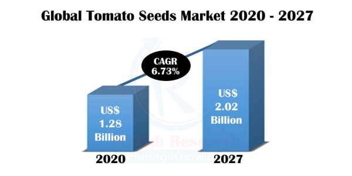 Tomato Seeds Market, Impact of COVID-19, by Product, Companies, Forecast by 2027